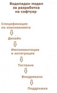 Схема на водопаден модел за управлението на проекти по ИТ