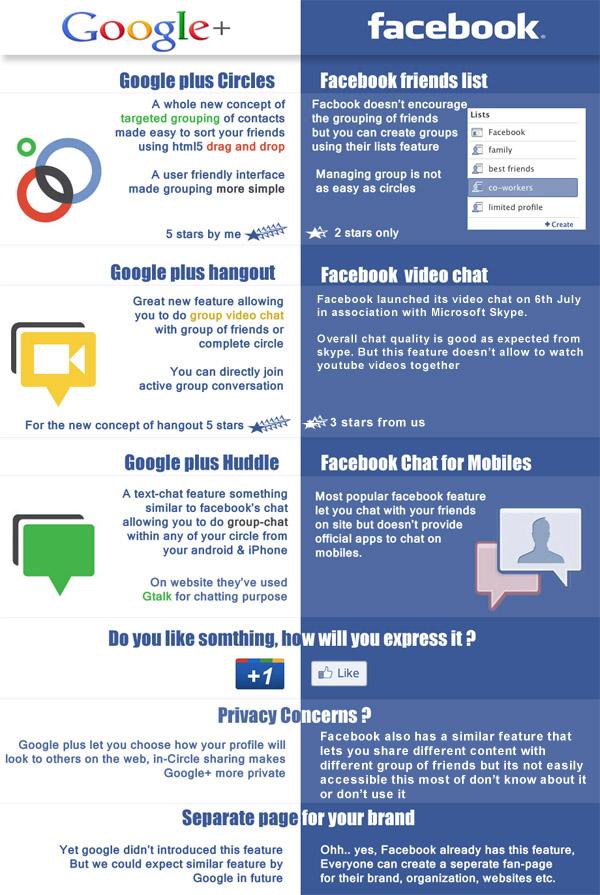 Разликите между Google+ и Facebook