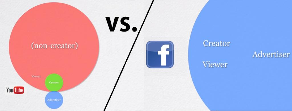 Проблемът с Facebook